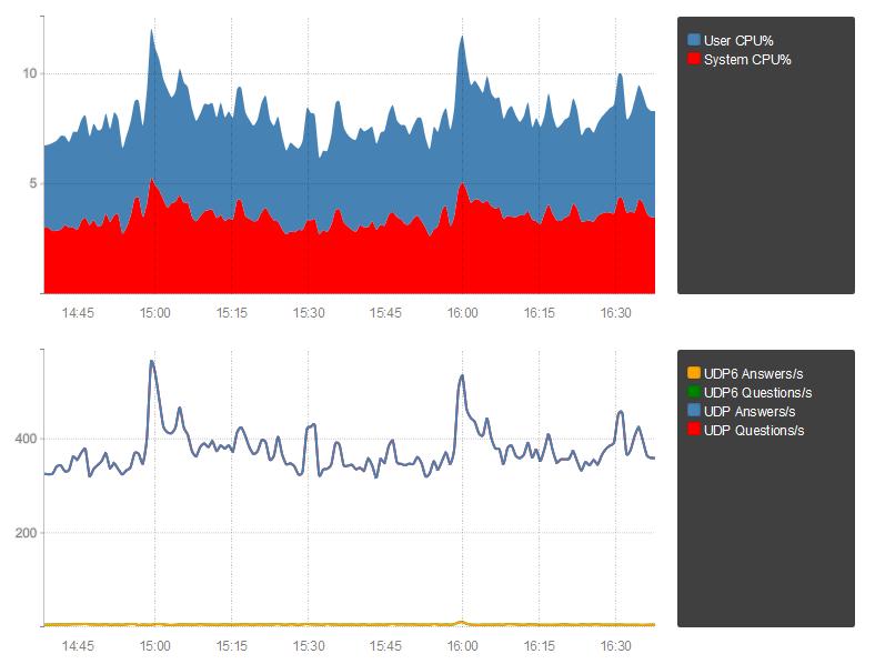 Metronome graph screenshot
